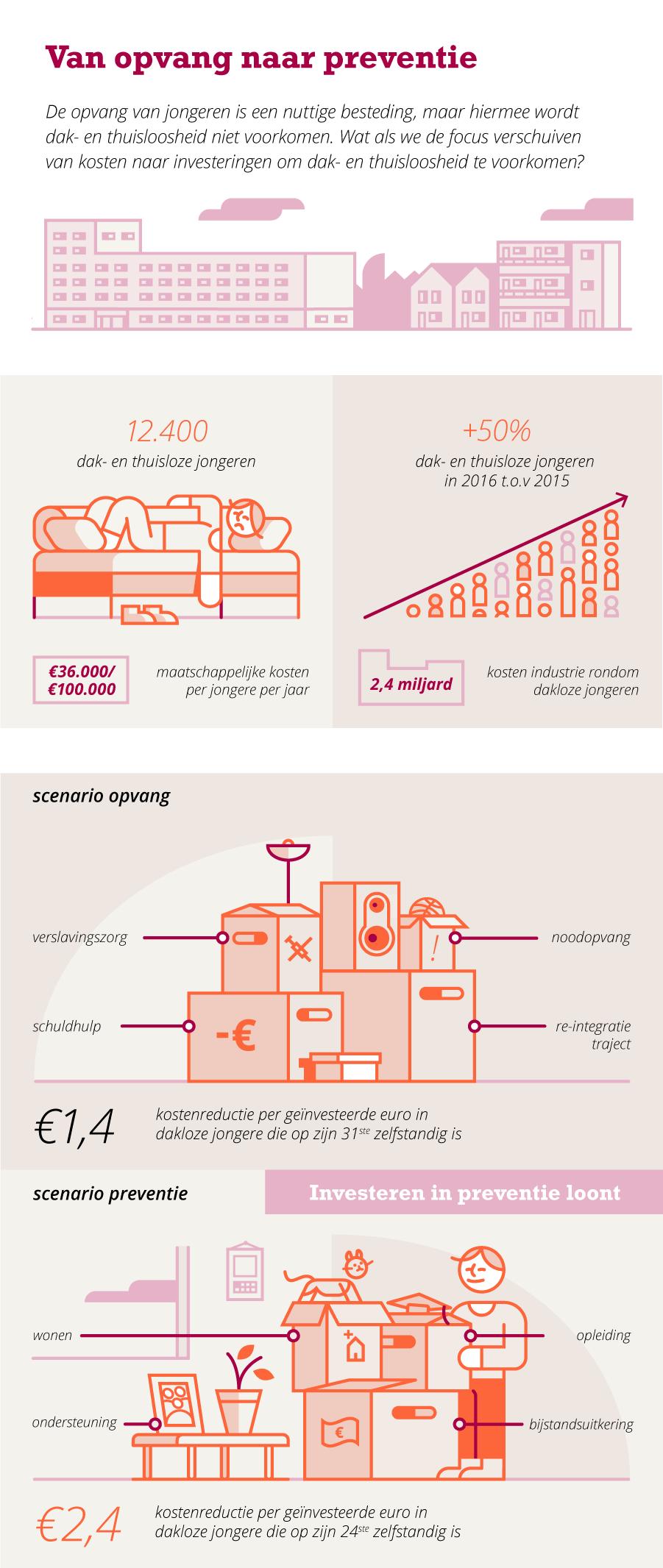 Infographic Van opvang naar preventie